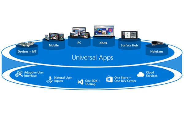 Universal App Integration