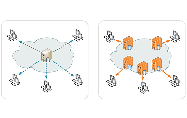 Use Content Delivery Networks