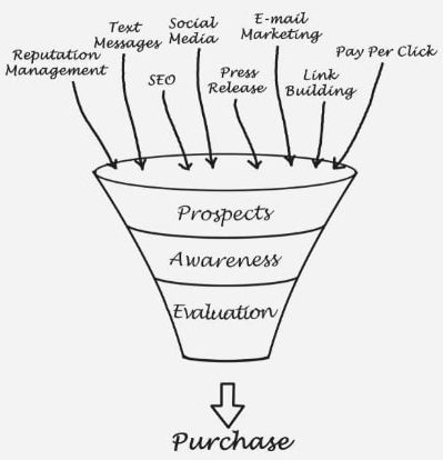 Funnel Process