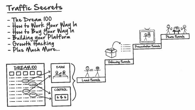 Traffic Secrets List